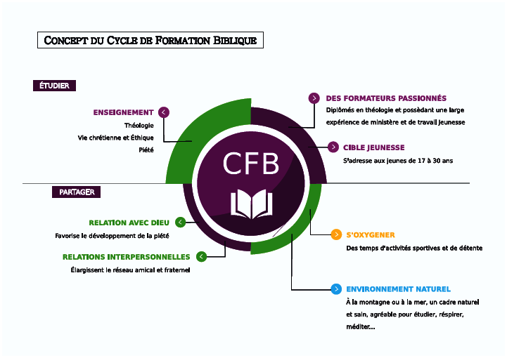 Brochure CFB - p3 sur 8